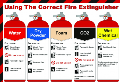 Find Out How To Choose The Correct Fire Extinguisher